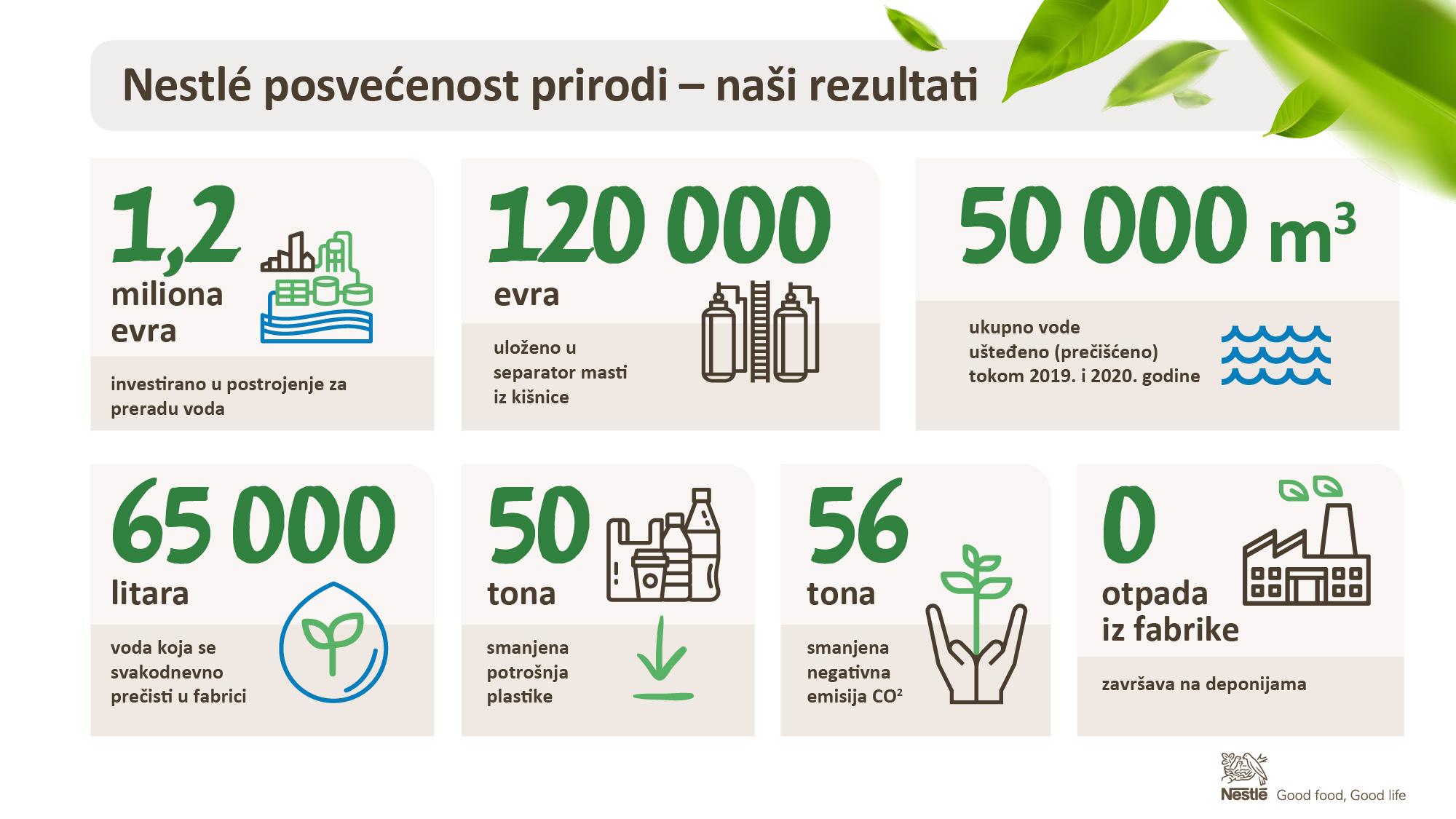 162021-nestle infografik 3