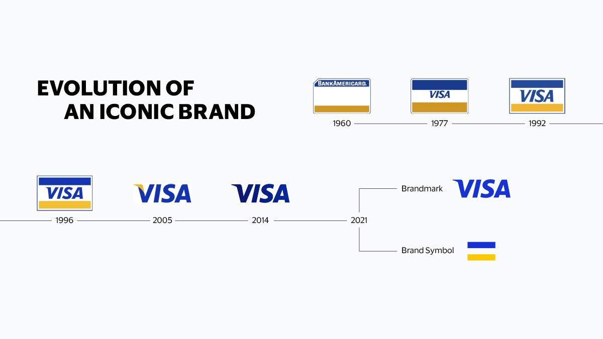 Visa_Brand_Evolution_FINAL